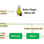 Resources, olive oil classification